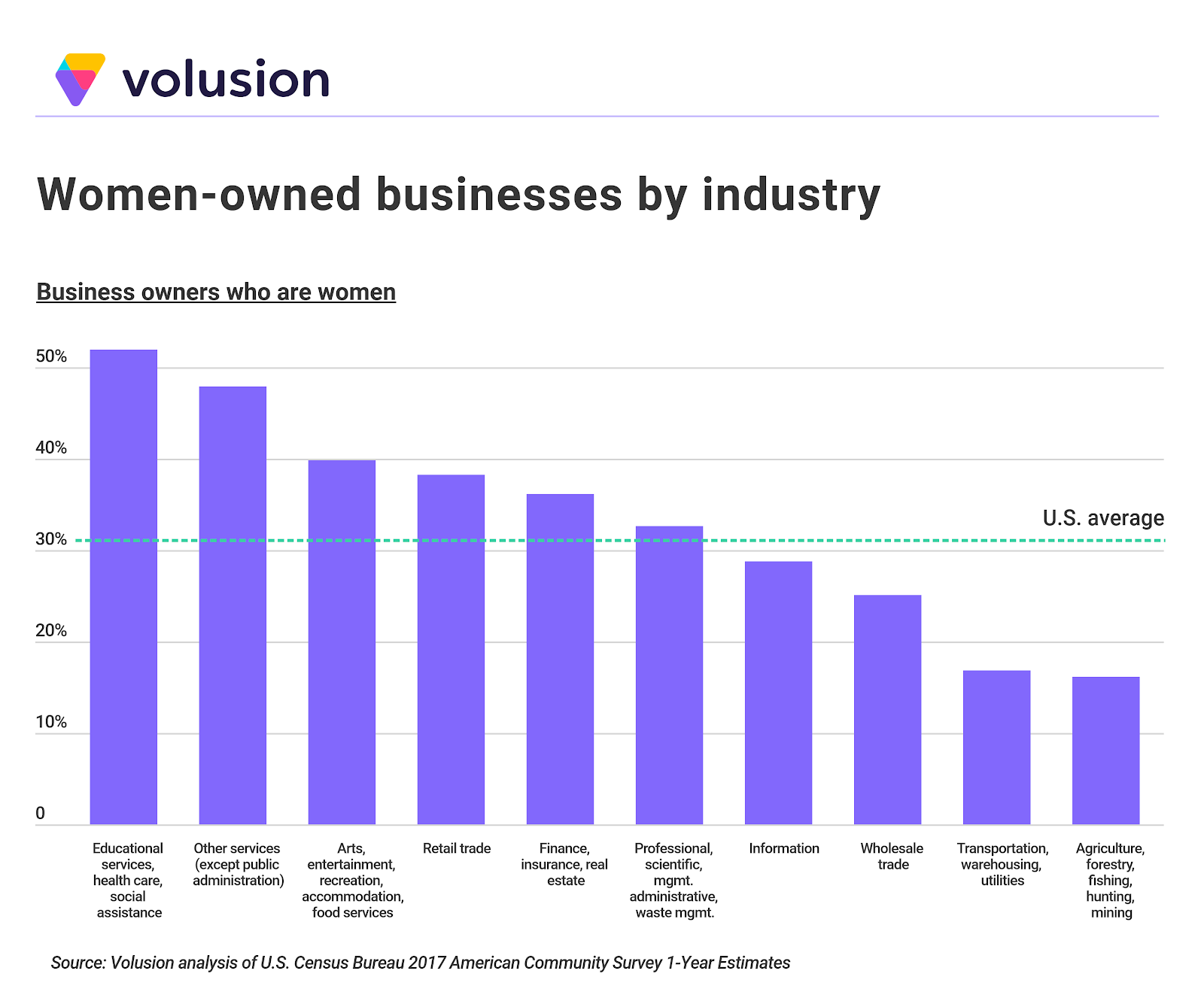 The 10 cities with the most female business owners