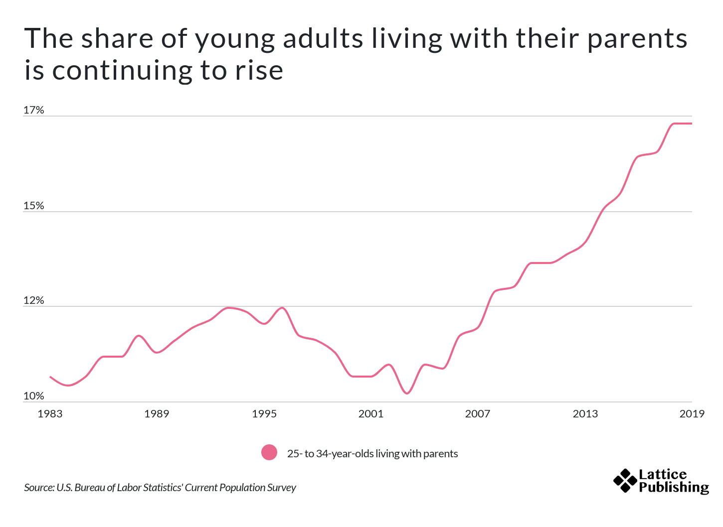 Cities With the Most Adult Children Still Living at Home   Lattice  Publishing